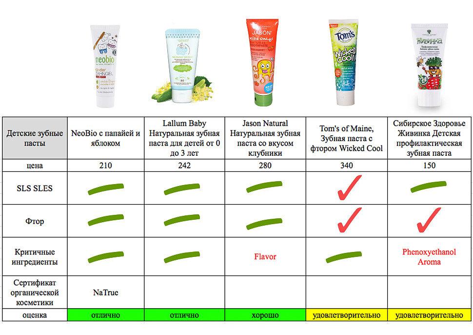 Сравнение детских зубных паст известных производителей